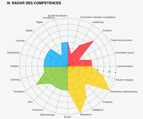 Radar des compétences